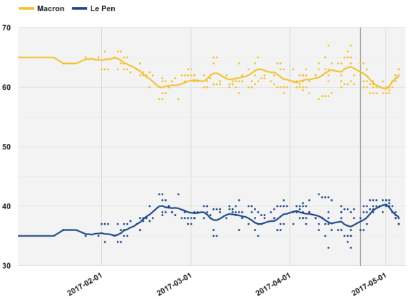 Opinion_polling_for_the_French_presidential_election,_2017_Macron–Le_Pen